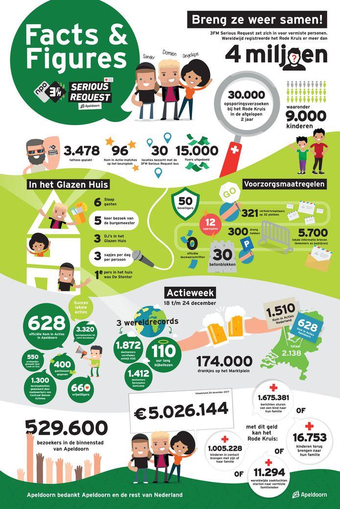 Het overzicht van facts & figures van Serious Request, dat de gemeente Apeldoorn vrijdag via sociale media verspreidt.
