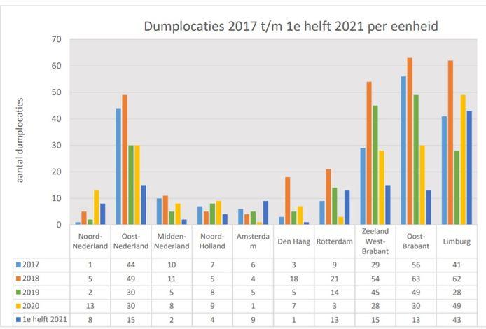 Dumplocarties 2017 tot en met eerste helft 2021 per eenheid.