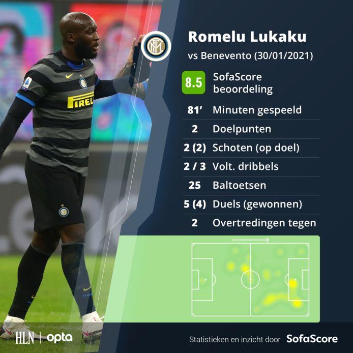 De wedstrijd van Lukaku tegen Benevento.