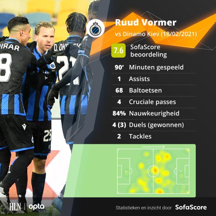 De statistieken van Ruud Vormer.