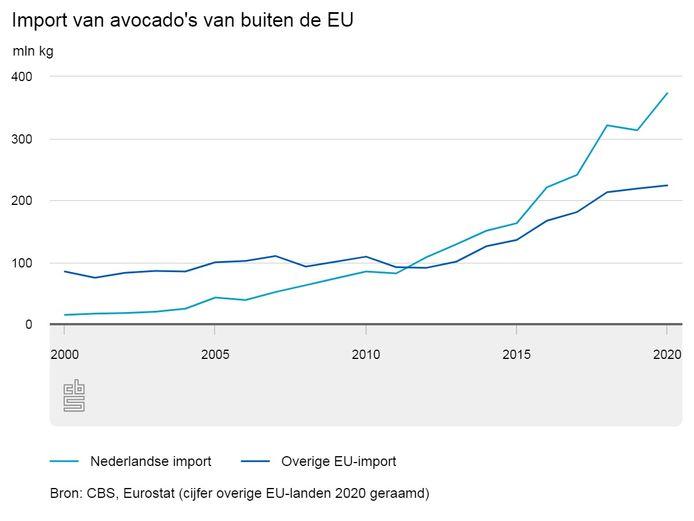 De import van avocado's door Nederland afgezet tegen die van andere EU-landen.