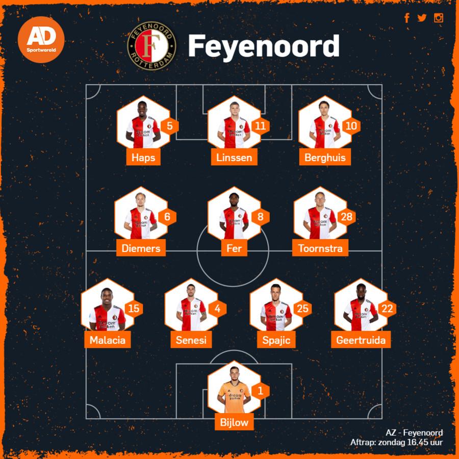 De vermoedelijke opstelling van Feyenoord