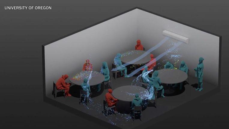 Uit een 3D-computersimulatie door de universiteit van Oregon blijkt een niezende persoon in een afgesloten eetruimte met enkel airco vier andere mensen te besmetten