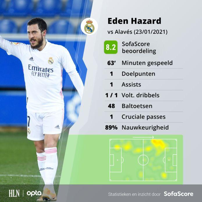 De stats van Eden Hazard tegen Alavés.