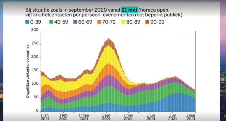 Simulatiemodel van het aantal ziekenhuisopnames bij versoepelingen vanaf 21 mei. Een vele kleinere golf. Beeld VRT