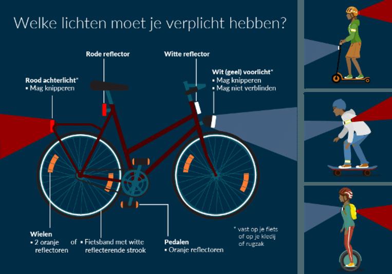 Dit moet allemaal in orde zijn bij een fiets.