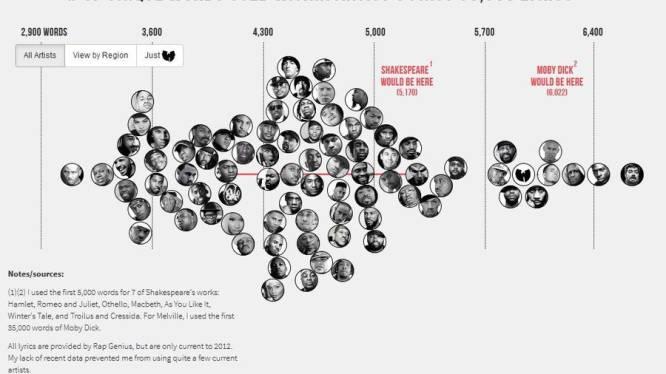 In cijfers: Woordenschat van rappers zet Shakespeare in de schaduw