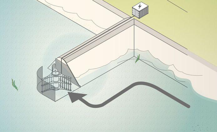 Schematische afbeelding van de waterturbine zoals die op de kop van twee kribben bij Fort Pannerden moet komen.