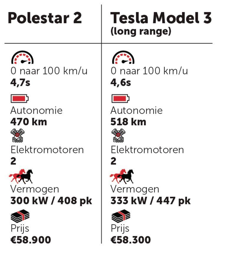 Polestar 2 en Tesla model 3 long range Beeld grafiek DM