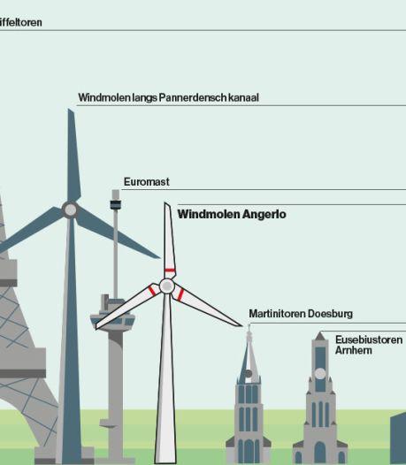 Verzet tegen windmolens uit zich in stapel bezwaren van omwonenden