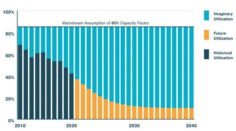 De benuttingsgraad, capacity factor, van Amerikaanse kolencentrlales daalt al jaren en over een paar jaar zullen de centrales hooguit 10 procent van hun beschikbare tijd stroom gaan leveren. Beeld RethinkX