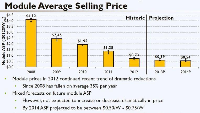 De gemiddelde consumentenprijs van zonnepanelen in Amerikaanse dollar per Watt Beeld NREL