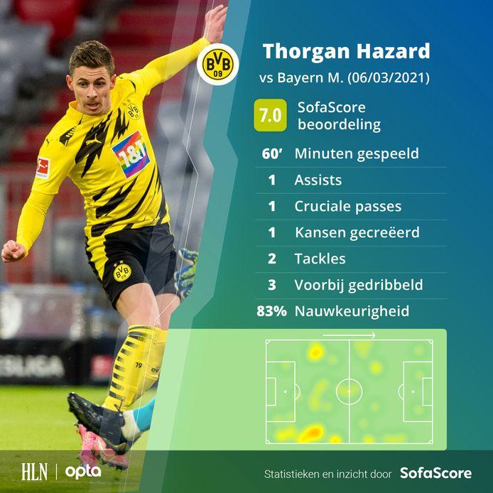 De stats van Hazard.