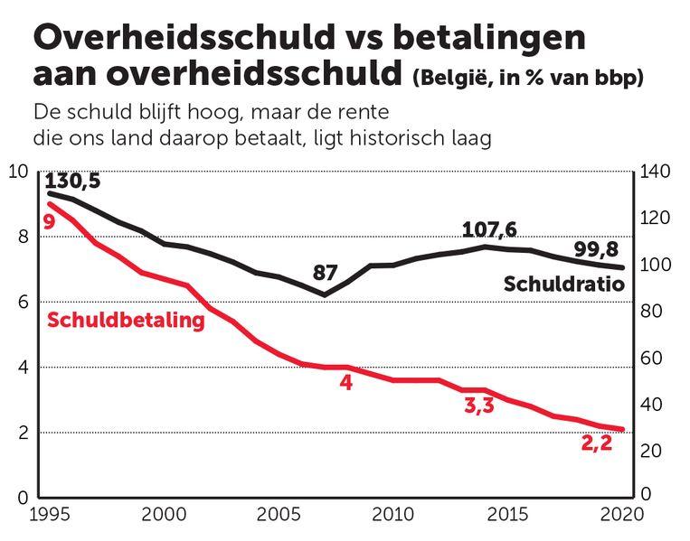 Overheidsschuld vs betalingen aan overheidsschuld NV belgie België Beeld grafiek dm / oeso