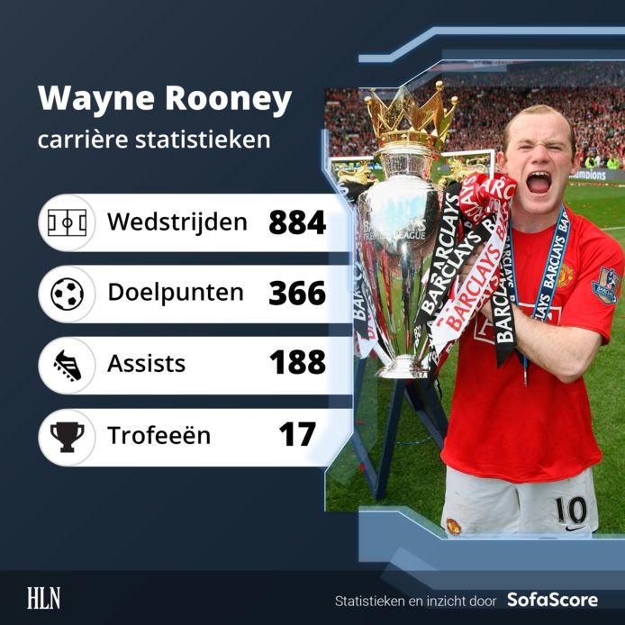 De cijfers van Wayne Rooney.