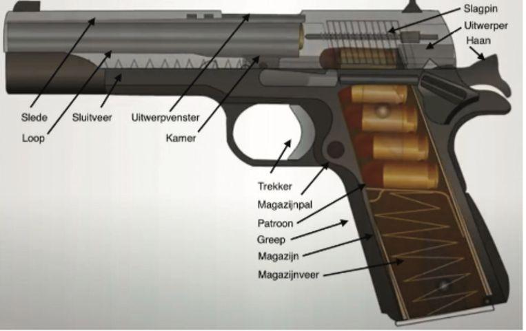 Als je de lader van een FN GP verwijdert, moet je controleren of het wapen niet is 'doorgeladen', want dan zit er bovenaan in de lader nog 1 kogel schietklaar. Wellicht was dit de verklaring voor het fatale schot. Beeld rv