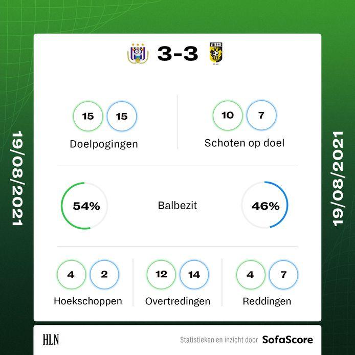De statistieken van Andrlecht-Vitesse (3-3).