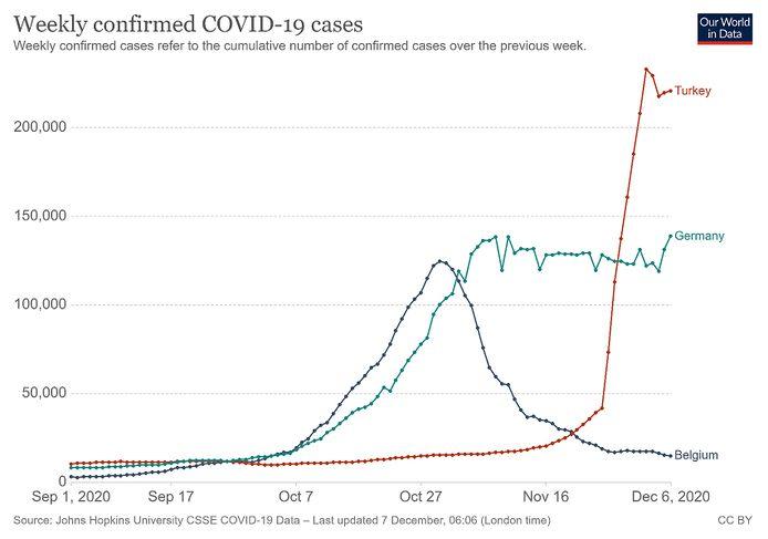 Het aantal bevestigde coronagevallen tijdens de afgelopen week. Duitsland en Turkije hebben ongeveer evenveel inwoners.