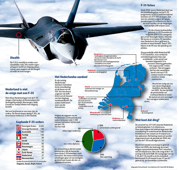 Feiten over F-35 Infographic Richard Gesell