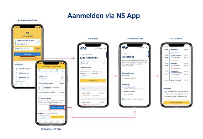 Zo ziet het aanmelden er uit in de NS-app, die miljoenen Nederlanders op hun smartphone hebben staan.
