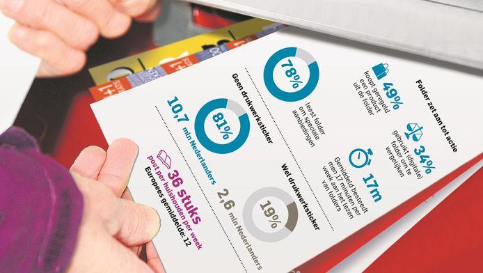 Detailhandel vreest dat speciale Ja-Ja-sticker omzet gaat kosten