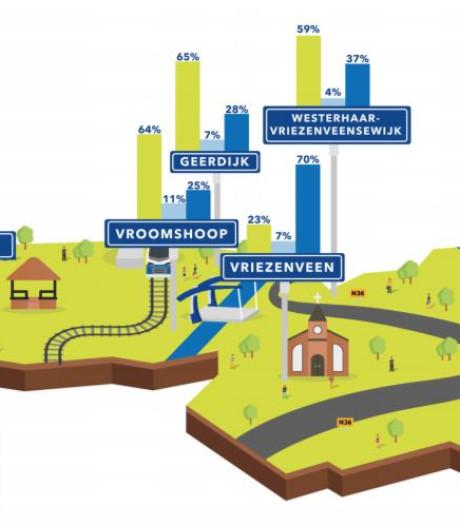 Verdeeldheid in Twenterand over koopzondag: Meerderheid Vriezenveen en Den Ham tegen