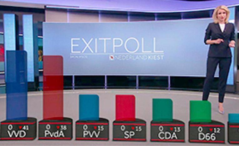Alle partijen op nul zetels. Beeld