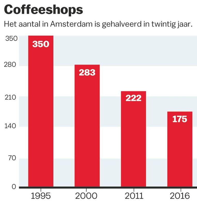 Het aantal coffeeshops in Amsterdam, naar onderzoek van het Bonger Instituut Beeld Laura van der Bijl