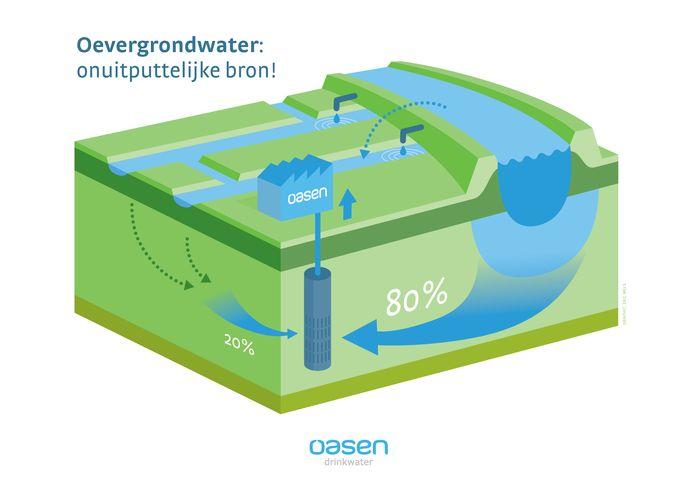 Tachtig procent van het drinkwater van Oasen komt uit de rivier de Lek (rechts), de rest uit andere wateren in het Groene Hart en omgeving