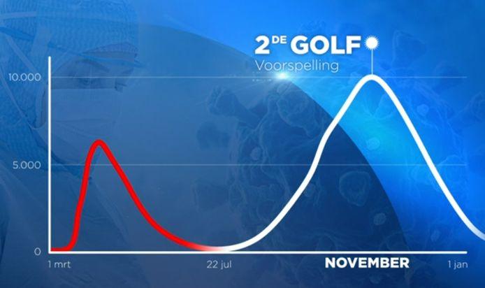 De witte lijn op deze grafiek toont wat ons mogelijk nog te wachten staat volgens berekeningen van VUB-professor Kurt Barbé.