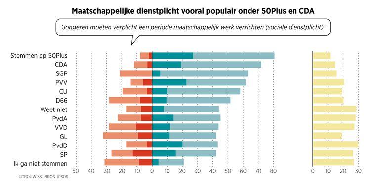 Maatschappelijke dienstplicht vooral populair onder 50Plus en CDA. Beeld Trouw