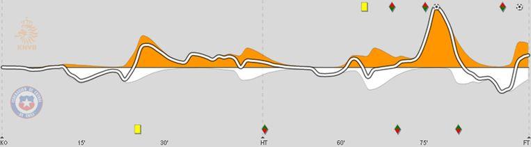 Nederland (oranje) tegen Chili (wit) Beeld Infostrada