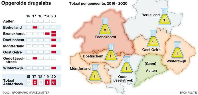 Opgerolde drugslabs in de Achterhoek vanaf 2016.