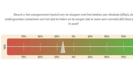 Keuzehulp bij referendum over afval in Arnhem is gelanceerd