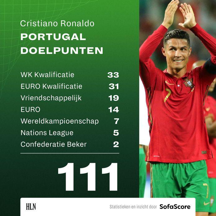 Ronaldo maakte zijn meeste internationale goals in WK-kwalificatiematchen.