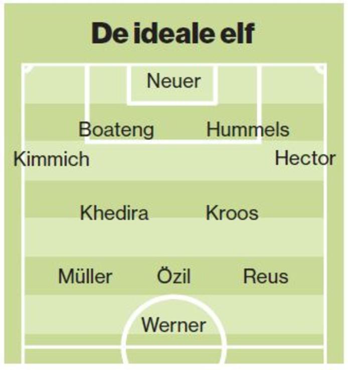 De ideale elf van Duitsland.