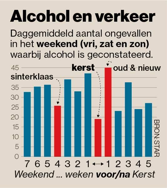 Alcohol en verkeer