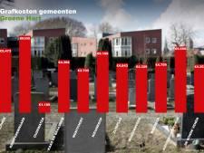 Gigantisch verschil in grafkosten: zoveel betaal je voor een graf in jouw gemeente
