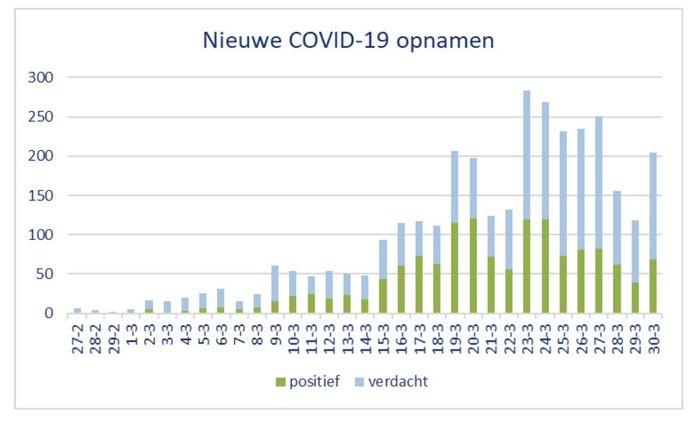 De nieuwe ziekenhuisopnamen in Brabant. Een piek na het weekend, maar het niveau ligt lager dan vorige week.