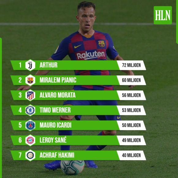 De zeven duurste transfers tot dusver.