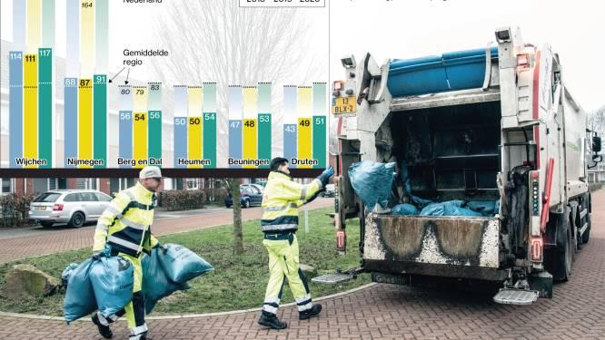 Graag nog beter afval scheiden in regio Nijmegen: coaches en stickers voor groenbak