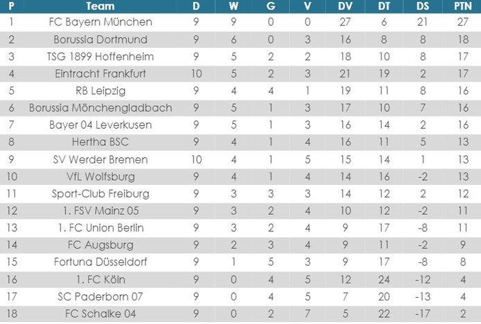 Bundesliga-stand sinds de hervatting.
