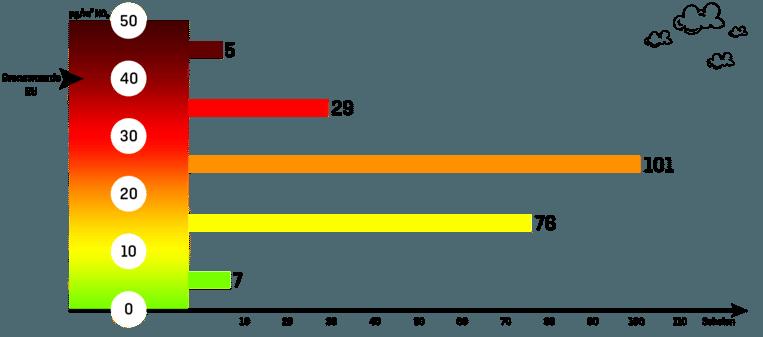 De resultaten van het Greenpeace-onderzoek grafisch voorgesteld. Slechts 3 procent of 7 scholen kenden een goede luchtkwaliteit van lager dan 10 microgram NO2.