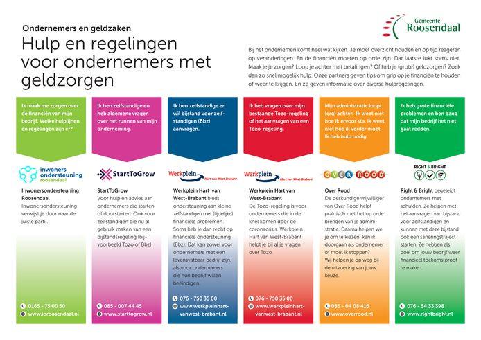 Het overzicht dat de gemeente Roosendaal heeft samengesteld voor ondernemers die in de problemen dreigen te komen.