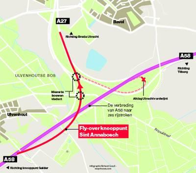 Wat verandert er aan de A58? Worstelen met een fly-over bij knooppunt Sint Annabosch