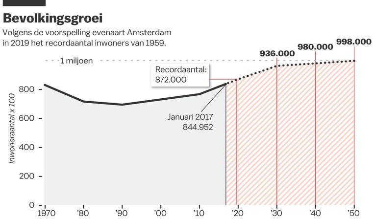 Tot 2025 verrijzen in Amsterdam 50.000 huizen. Dan wonen we hier met meer dan 900.000 mensen Beeld Jet de Nies