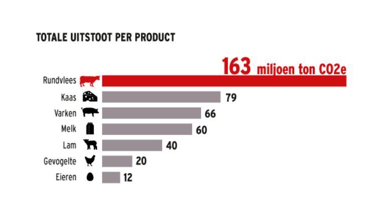 Totale uitstoot van CO2 per product. Beeld HLN