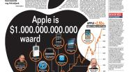 Apple is $1.000.000.000.000 waard