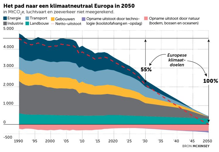Niet alles sectoren moeten een even grote inspanning doen om klimaatneutraal te worden.  Beeld DM