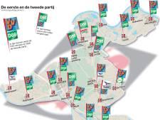 PVV grootste op paar plekken in Groesbeek: Wilders kreeg in Breedeweg drie stemmen meer dan Rutte